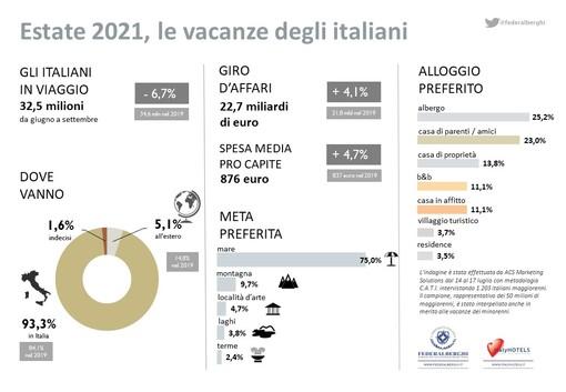 Federalberghi: In viaggio il 54,5%  degli italiani, 2,1 milioni sotto i livelli del 2019